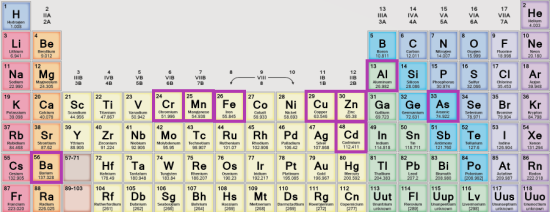 A section of the periodic table of the elements3, with the nine elements found in Cassiopea outlined in purple.